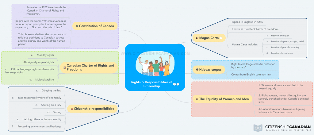 Mind Map: Rights and Responsibilities of Citizenship