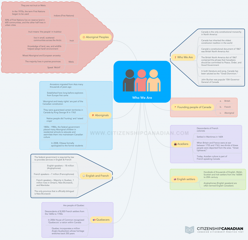 Mind Map: Who We Are